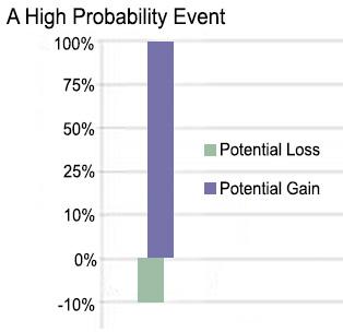 High probability